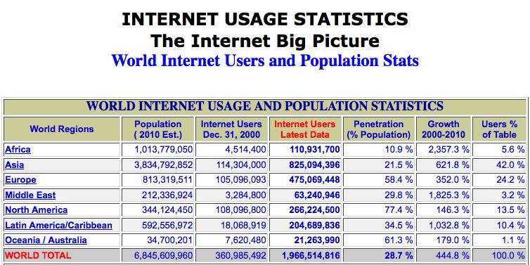 Website use statistics